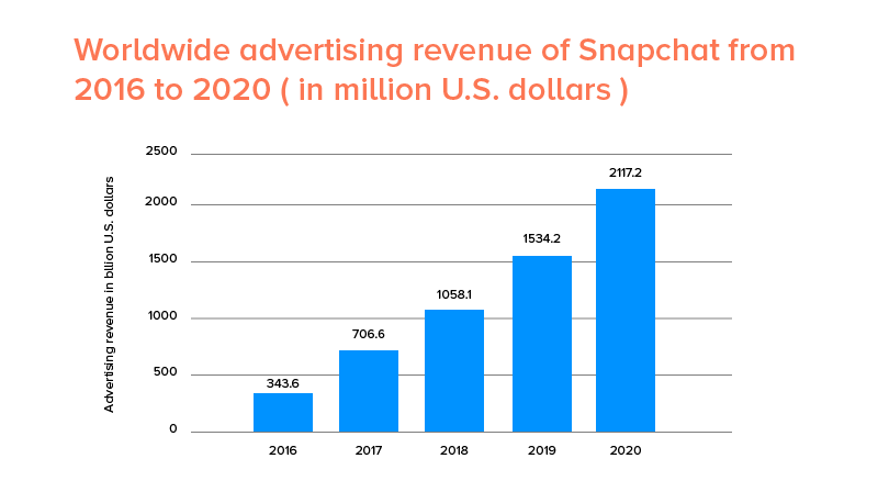 Worldwide advertising revenue od snapchat from 2016 to 2020