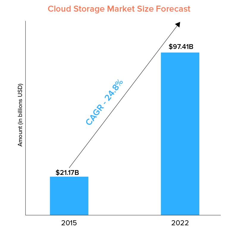 cloud storage market size forecast