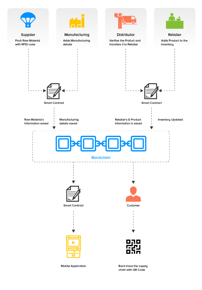 implementation-of-blockchain-in-supply-chain