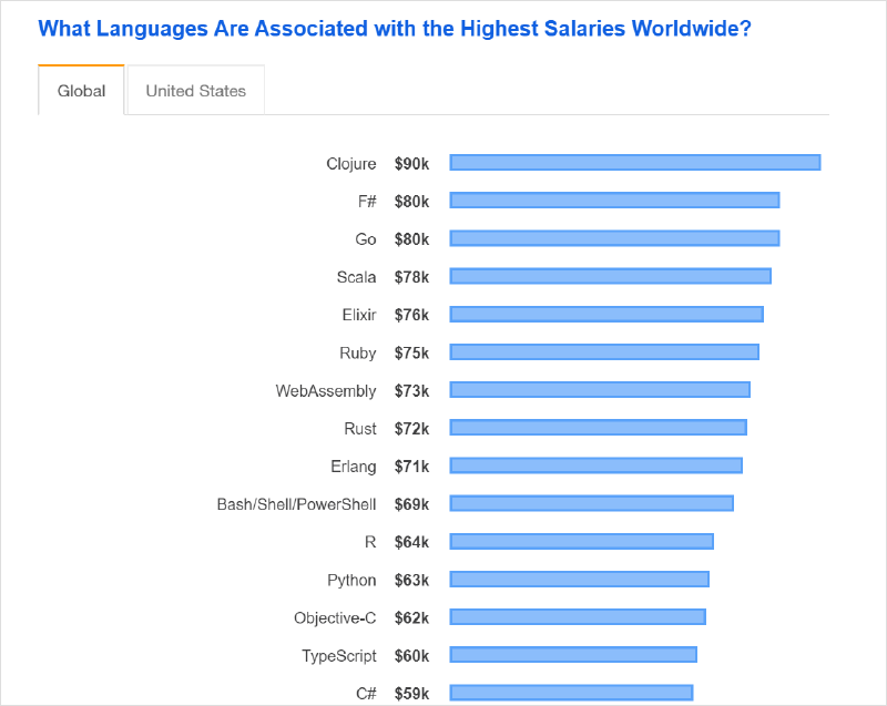 languages associated with highest salaries