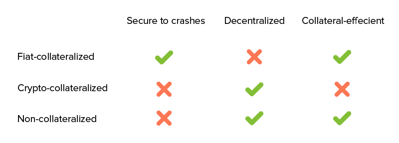 Challenges of Stablecoins