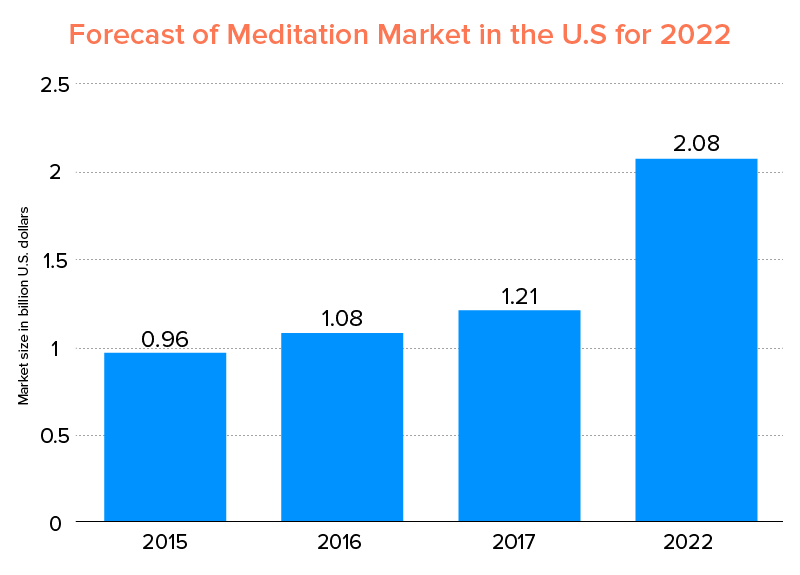 Forecast of Meditation Market in the U.S for 2022