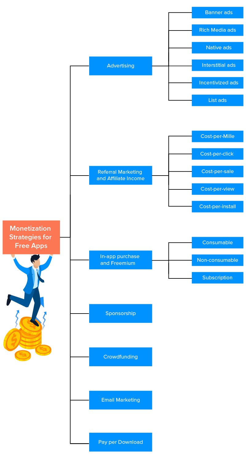 monetization strategies for free apps
