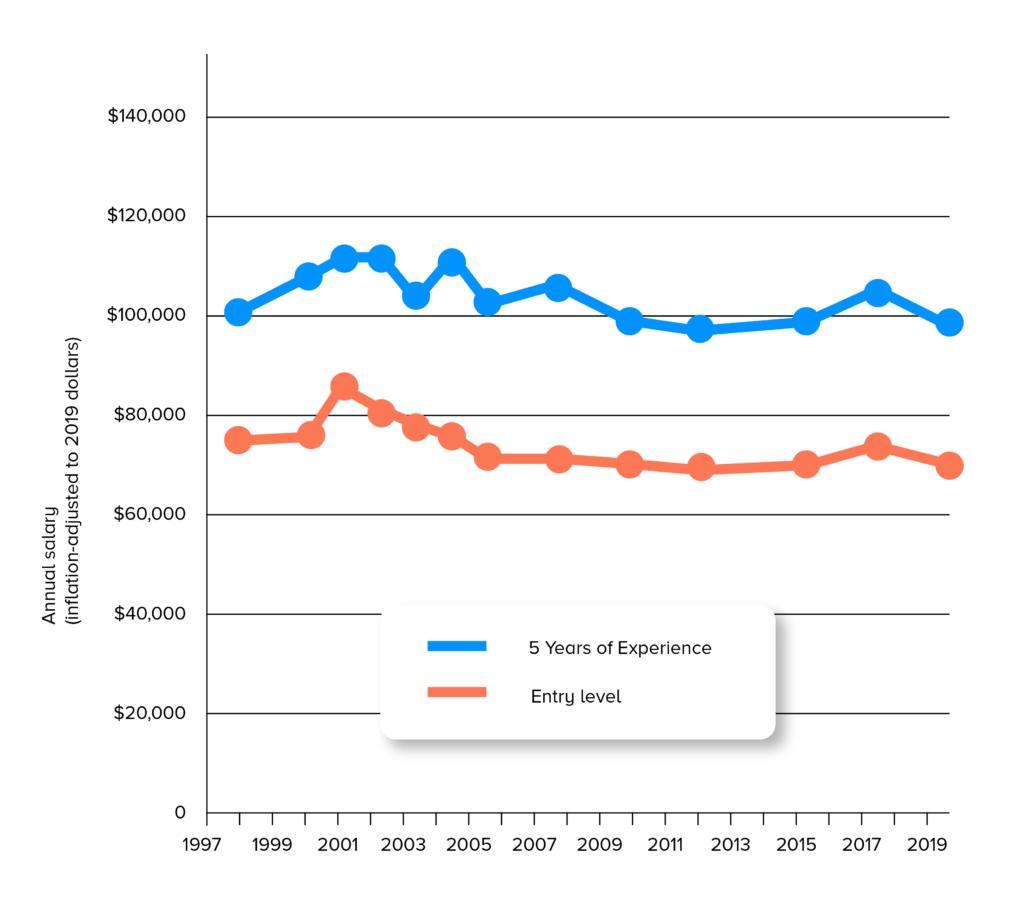 The Average entry-level UX designer salary Graph