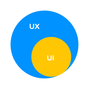 Why Should You Consider Ux Design Career In 2020