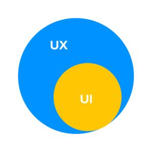 UX UI Venn Diagram