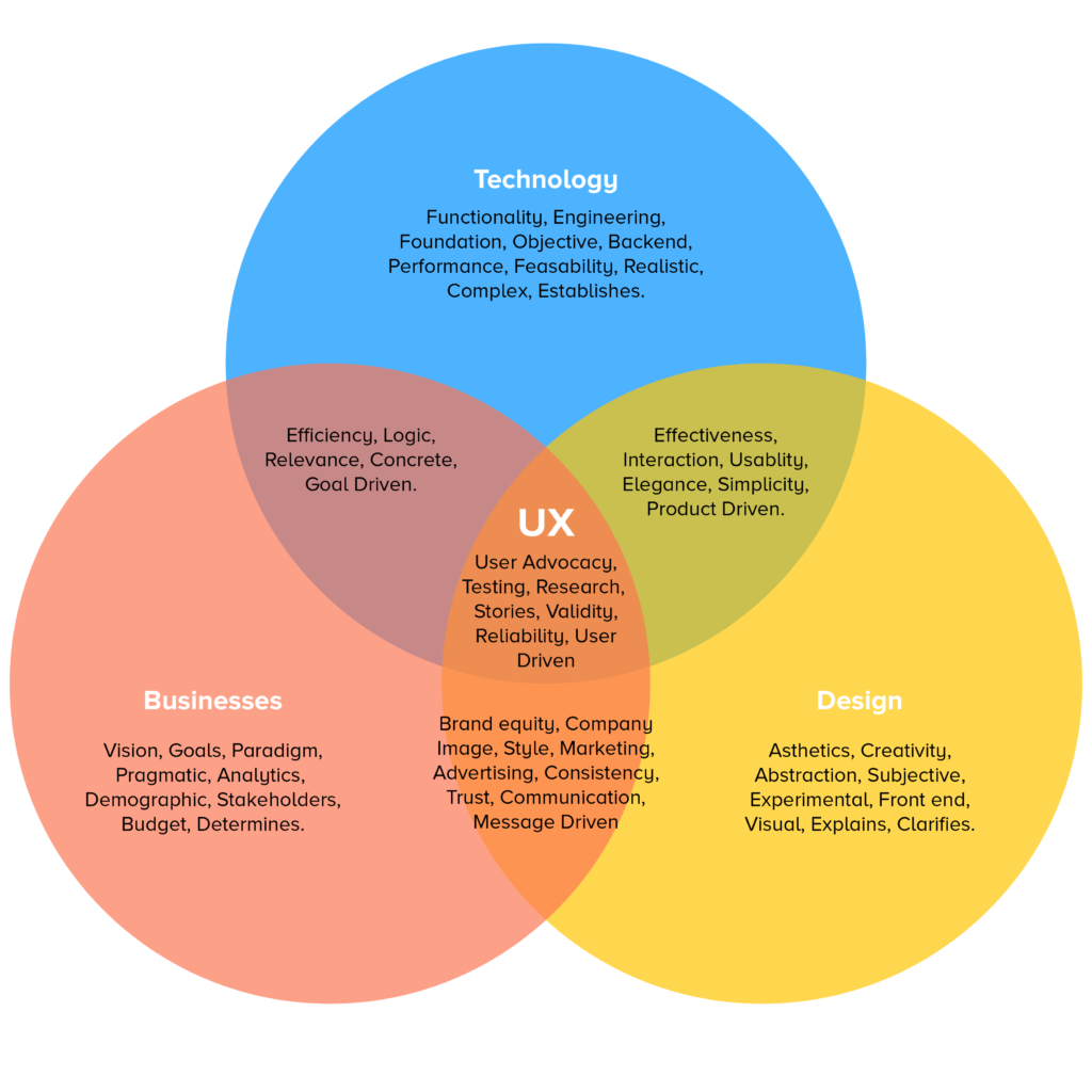 Venn diagram of key responsibility areas of UXers