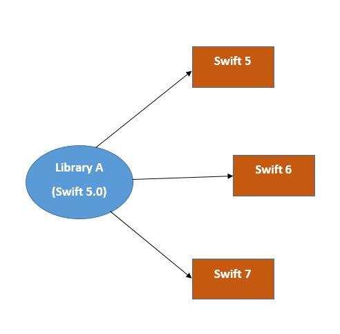 Swift 5 abi estabilidad
