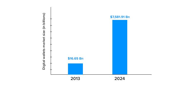 Higher Downloads of Digital Wallets