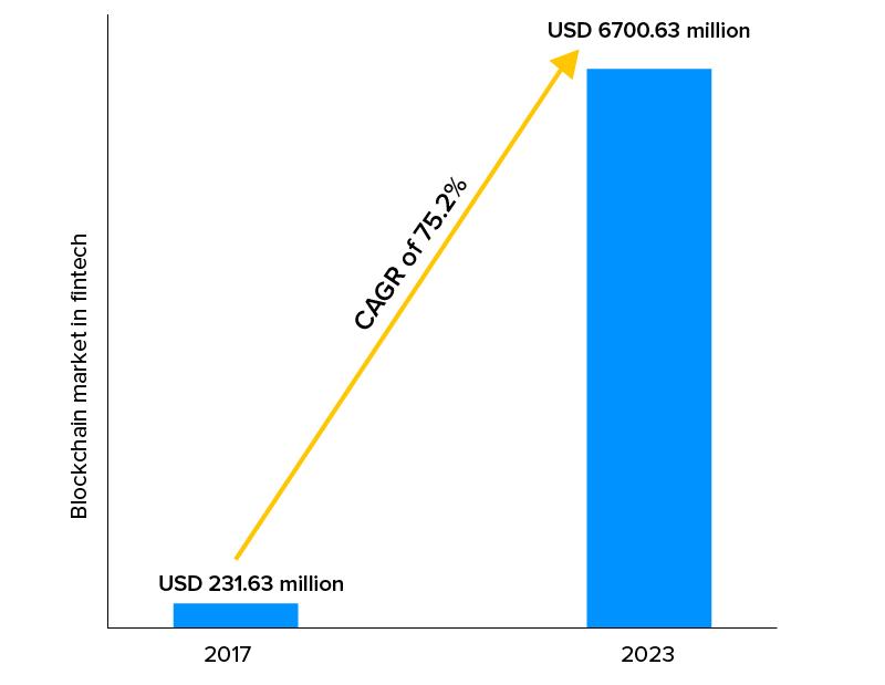 Blockchain-market-in-fintech