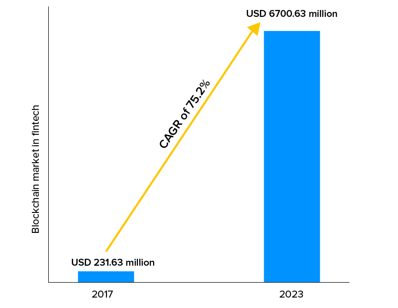 Blockchain market in fintech