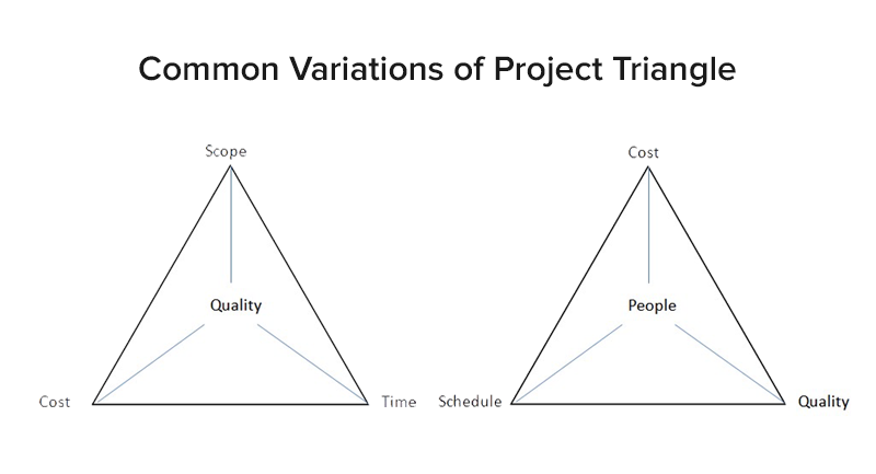 Common Variations of Project Triangle