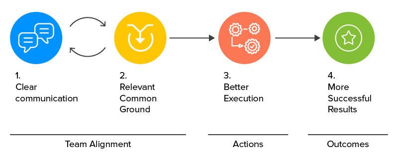 Cross-functional Teams in Digital Product Development