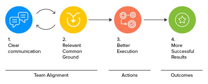 Cross-functional Teams in Digital Product Development
