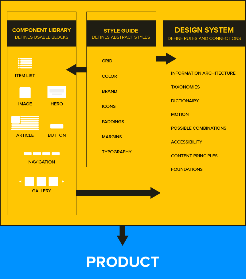 Design system products