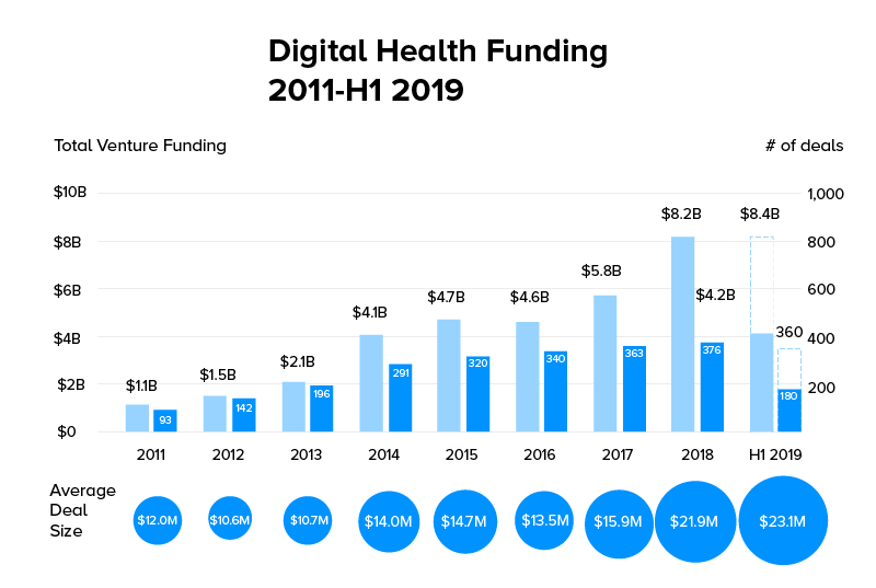Digital Health Funding