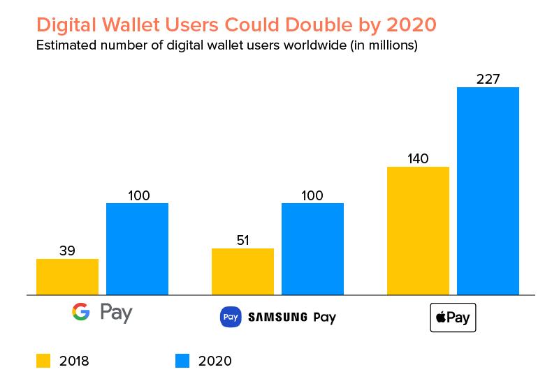 Digital-wallet-users-worldwide
