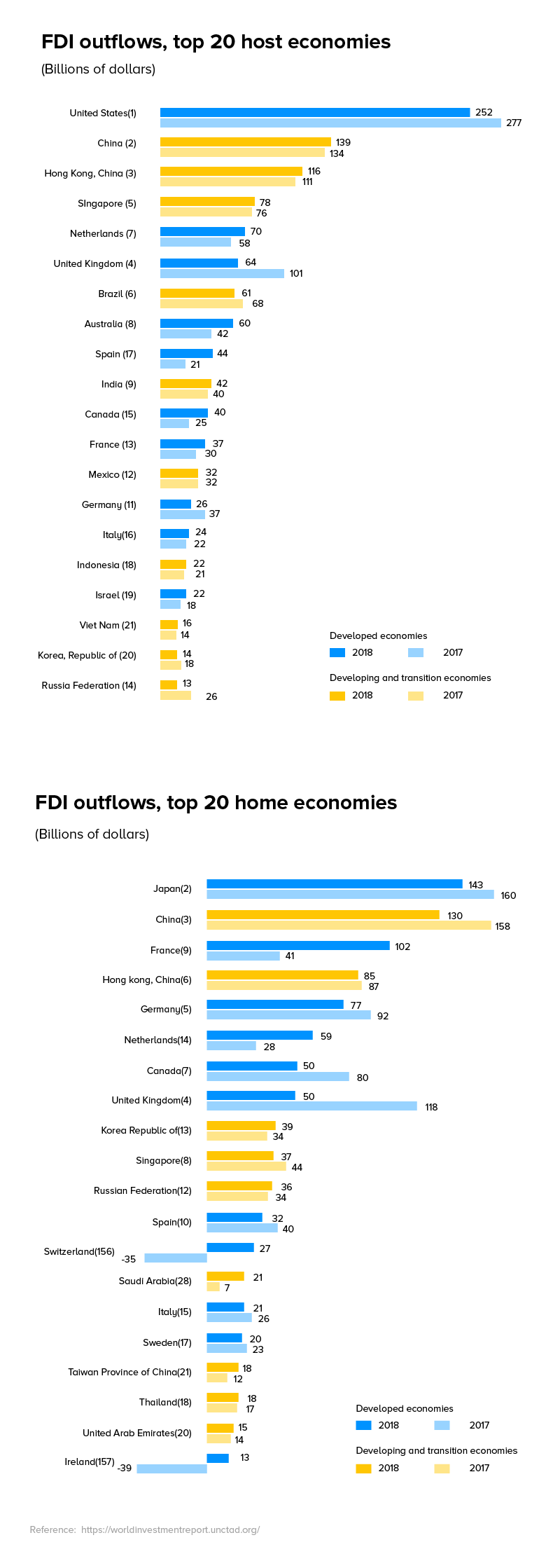 FD Outflows