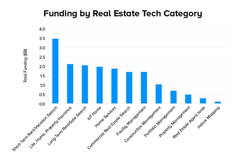 Funding Real Estate