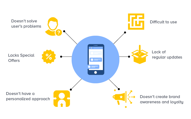 Mistakes to avoid when making a branded mobile app