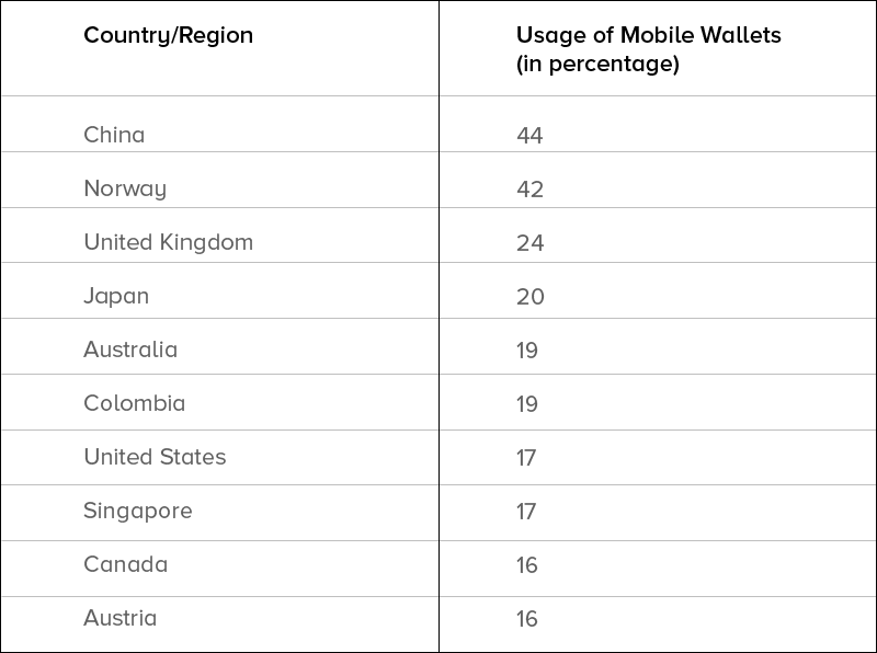 Mobile wallet growth market table