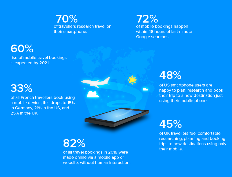 Role of Travel mobile apps