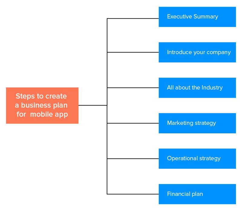 business plan developing app