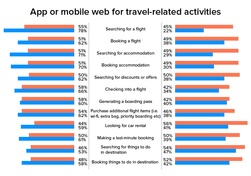 Statistics showcasing the benefits of travel booking app