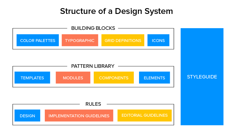 Structure of a design system