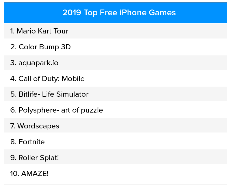 Top Free iphone Games 2019