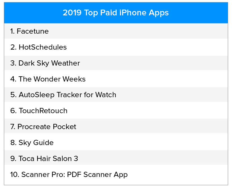 Top Paid iphone Apps 2019