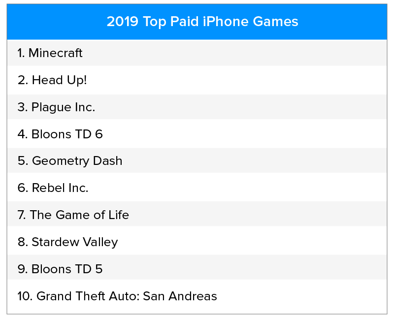 Top Paid iphone Games 2019