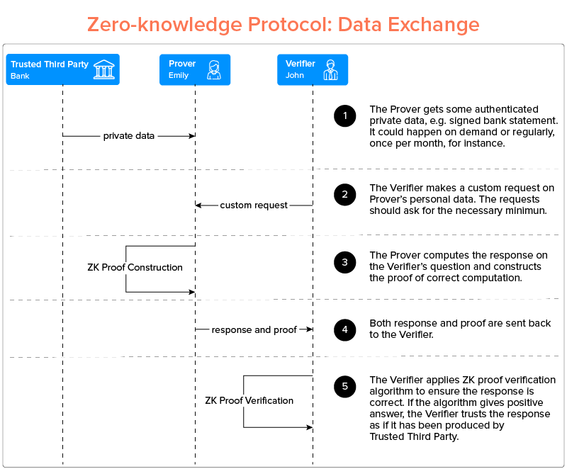 Zero Knowledge Proofs (ZKPs)