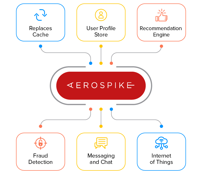 benefits of aerospike