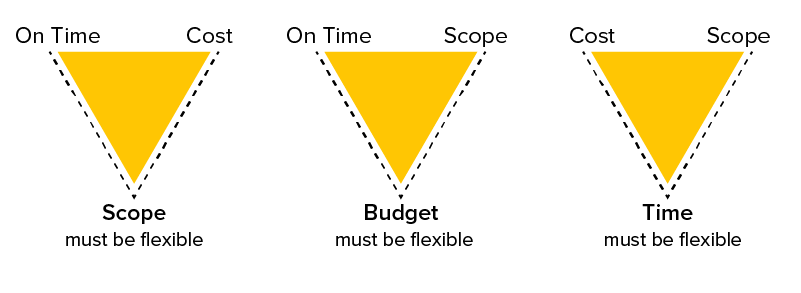 project management triple constraint