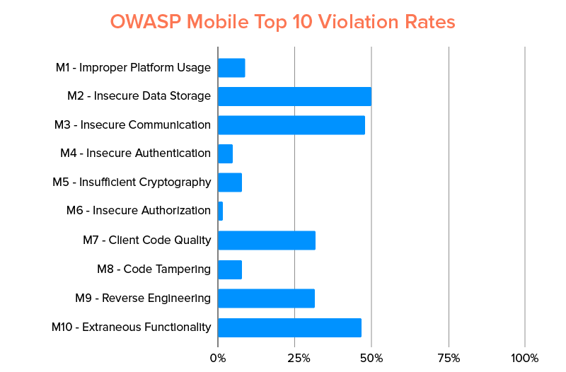 owasp mobile top 10 voilation rates