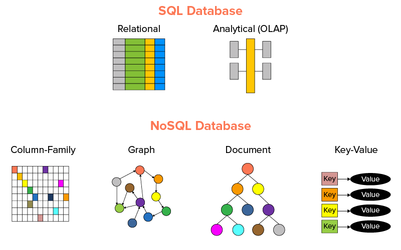 sql and nosql database