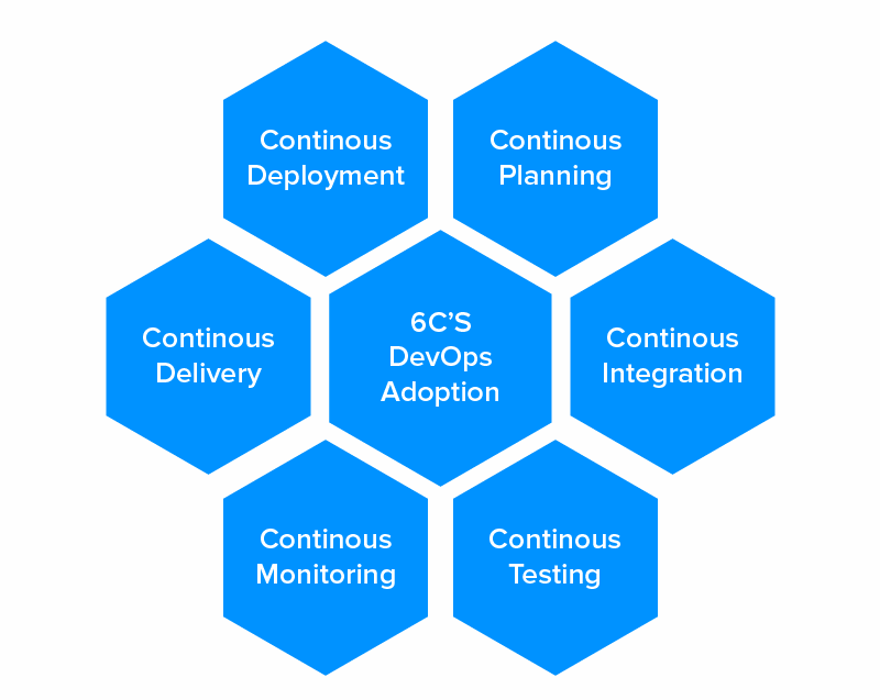 6 C's of DevOps Adoption
