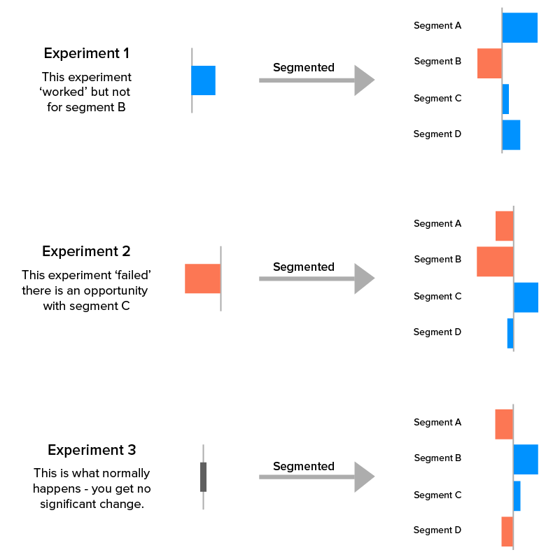 Analyzing segmentation value