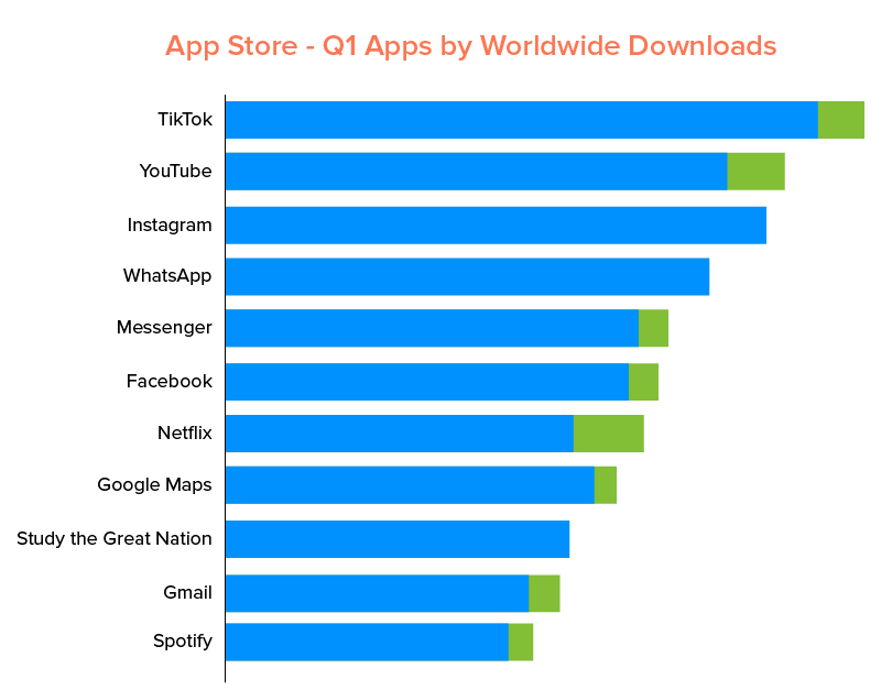 App Store - Q1 Apps by Worldwide Downloads