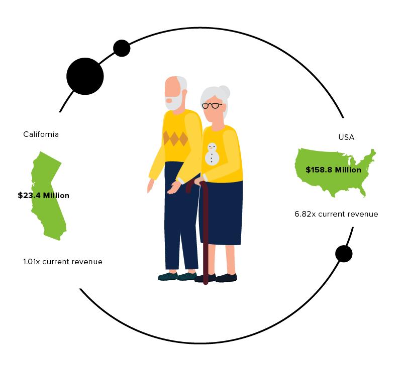 Calm's private senior home market size