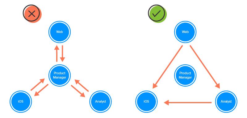 Communication bottlenecks
