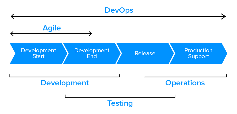 DevOps different from Agile