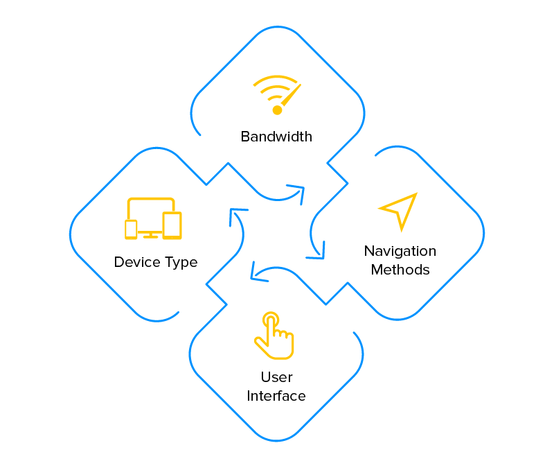 Elements of App Architecture