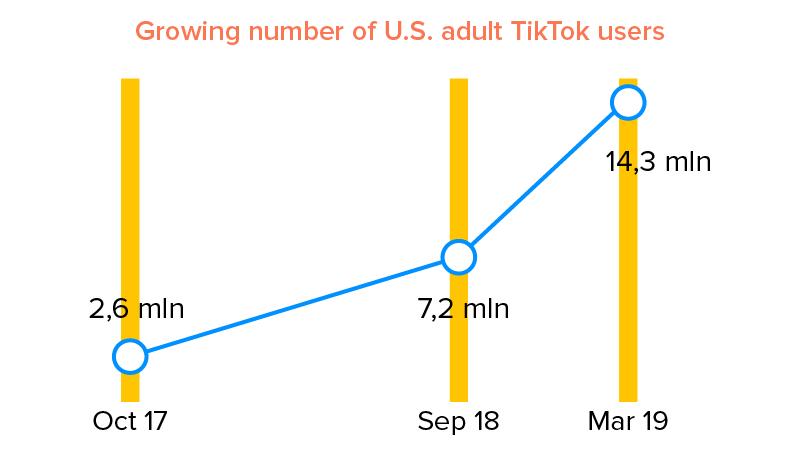 Growing number of U.S. adult TikTok users
