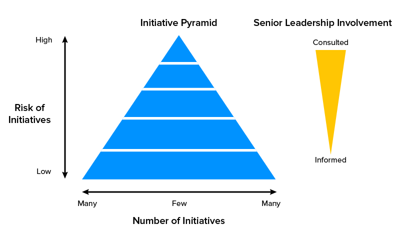 Level of leadership involvement