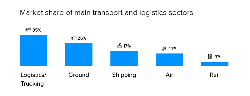Market share of main transport and logistic store