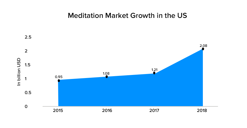 Meditation Market Growth in the US