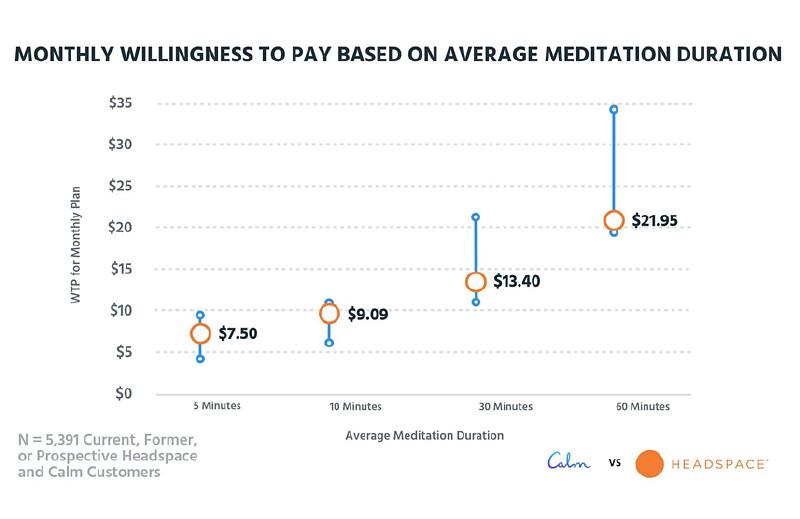 subscription plan based on meditation duration