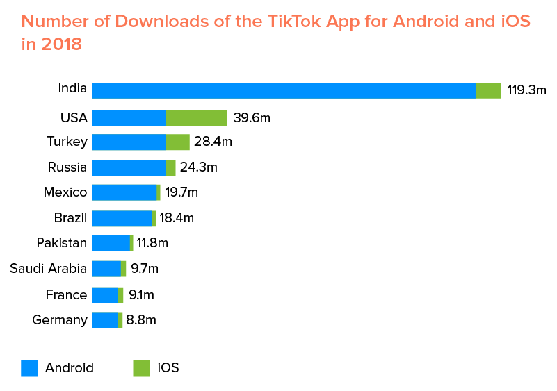 TikTok App Downloads for Android and iOS
